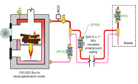 wood gasification boiler  existing piping