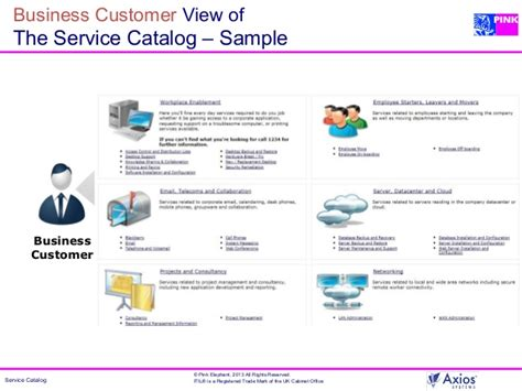 Boost Your Itsm Maturity With A Service Catalog