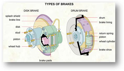 Types Of Brakes For Cars Pictures To Pin On Pinterest