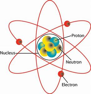 Atoms To Molecules