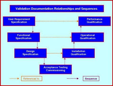 Validation Quality Plan