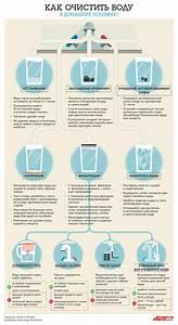 Очистка печени методом зондирования