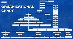 Organizational Chart  U2013 Vigan City
