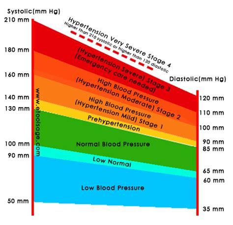 definition  normal blood pressure htq