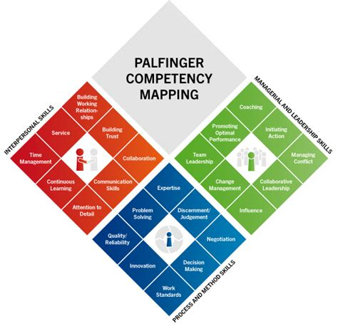 Competency Mapping Examples