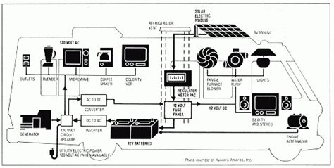 Rv Ac Power Wiring by Rv Power Converter Wiring Diagram Wiring Diagram And