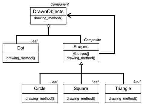 composite design pattern shifting design pattern composite pattern