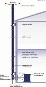 Tubage Exterieur Cheminée Inox : kit d part conduit ext rieur po les ~ Edinachiropracticcenter.com Idées de Décoration
