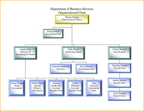 corporation bureau sle organizational chart divisional corporate