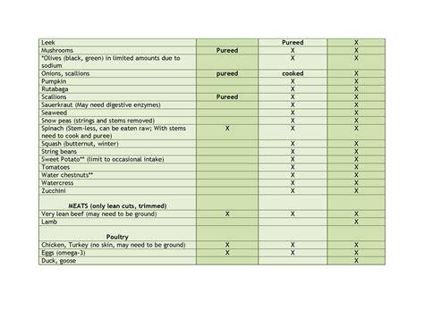 list of international cuisines ibd aid foods list