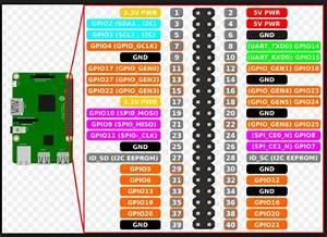 Maker Space Raspberry Pi Liota  Wavefront Lab