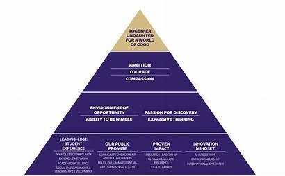Brand Pyramid Pillars Level Passion Internal Philosophy