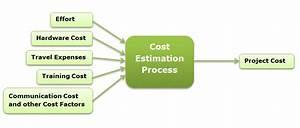 Software Project Estimation: Part 1