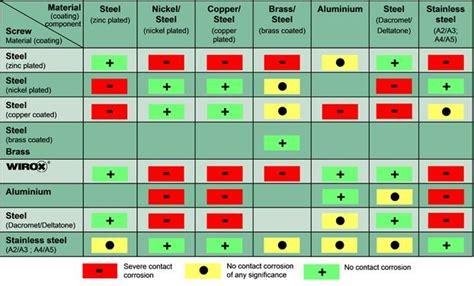 galvanic corrosion  metals chart corrosion metal fabrication chemistry metal