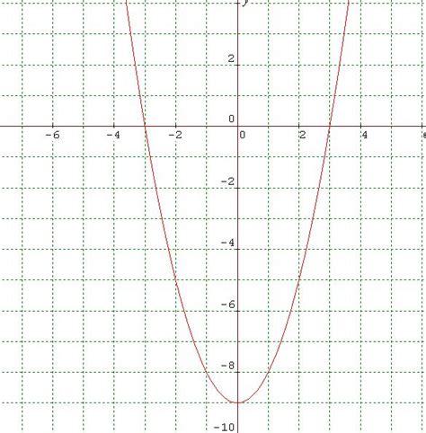 Properties Of Quadratic Graphs Math@tutorvistacom