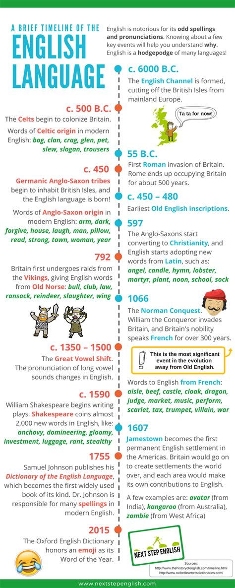 language history why is so a brief timeline of the