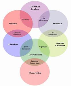 Ideas  Venn Diagrams And The Body On Pinterest