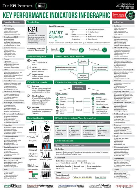certification  kpi measurement quality assurance