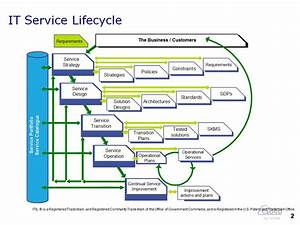 what is itil service portfolio management tom smyth39s blog With itil v3 templates