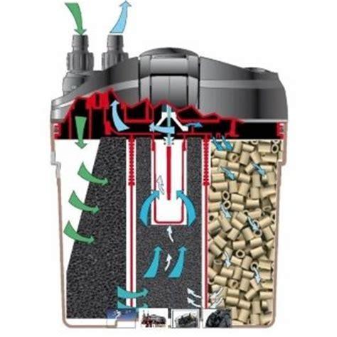 filtre a charbon pour aquarium les filtres d aquarium pour les nuls