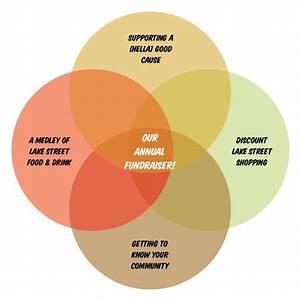 Stocks Vsmutual Funds Venn Diagram