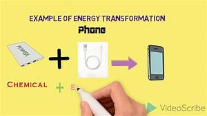 Energy Transformations Science For Fun