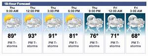 Fourth of July weather forecast