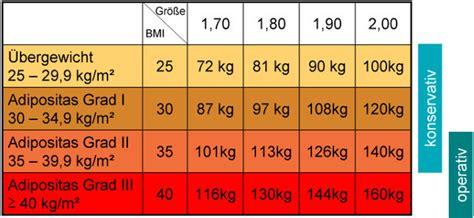 adipositaszentrum bad cannstatt body mass index rechner