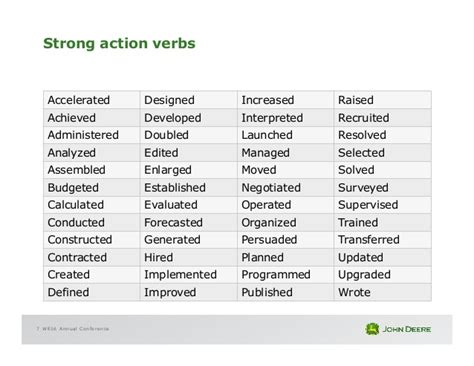 Strong Verbs For Resumes by We16 The Resume