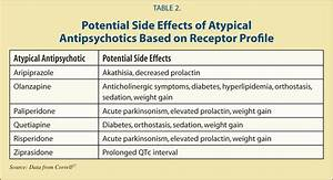 Atypical Antipsychotics For The Treatment Of Disruptive