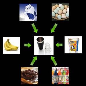 Коктейль для похудения рецепт