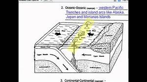 4 2 1 Diagram Notes Plate Tectonics