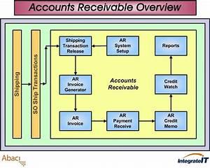 Accounts Receivable Flowchart In Erp Erp123 A Better