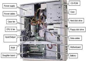 Types Of Beds by Computer Hardware Concept Direct Indirect Input Output