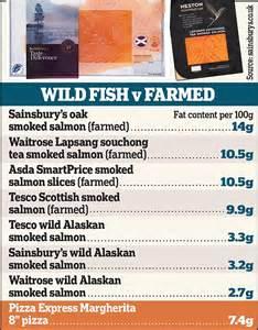 smoked salmon   worse     margherita