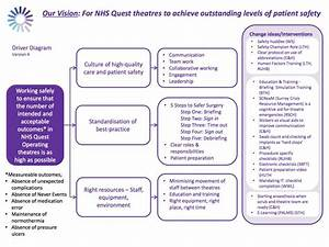 Improving Theatre Safety Cc - Driver Diagram V 4 Excl Measures