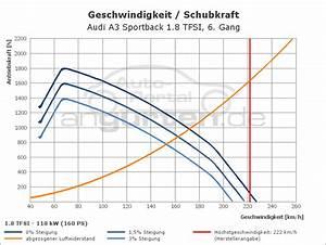 Audi A3 Sportback 1 8 Tfsi  Technische Daten  Abmessungen Verbrauch  Ps  Kw  Preis  Drehmoment