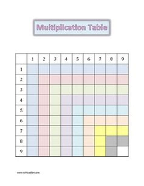 times table charts multiplication chart times