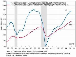 What Economic Indicators Say About 2016