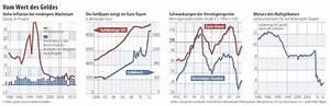 Preisniveau Berechnen : droht uns inflation ein blick auf einschl gige theorien fazit das wirtschaftsblog ~ Themetempest.com Abrechnung