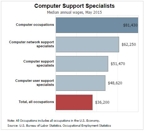 Computer Specialist Salary by What Does A Computer Network Support Specialist Do
