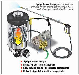 Hotsy Pressure Washer Parts