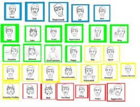 Zones of Regulation Emotions