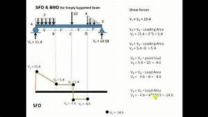 Sfd And Bmd For Udl  Uvl  U0026 Point Load