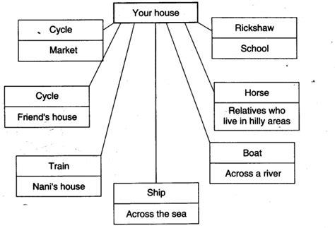 evs questions for class 3 evs kendriya vidyalaya