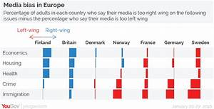 Poll Finds Britain's Press Is More Right Wing Than Six ...