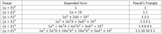 how to write numbers in expanded form pascal 39 s triangle web quest project