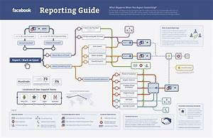 With Facebook U0026 39 S  U0026quot Reporting Guide  U0026quot  A Step In The Right