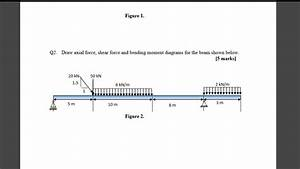 Solved  Draw Axial Force  Shear Force And Bending Moment D