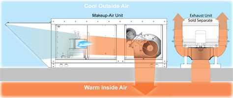 Kitchen Exhaust Make Up Air by Commercial Make Up Air Unit Rental Hvac Ottawa Toronto